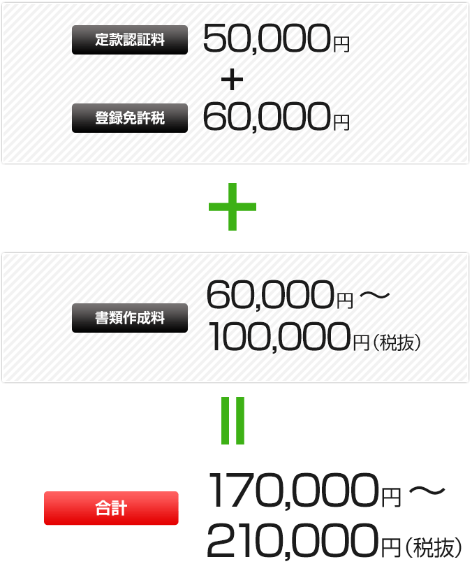 定款認証料50000円+登録免許税60000円+書類作成料60000~100000円(税抜き)=合計170000~210000円(税抜き)